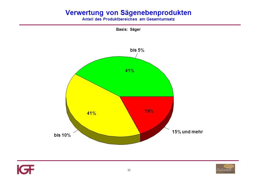 32 Verwertung von Sägenebenprodukten Anteil des Produktbereiches am Gesamtumsatz Basis: Säger bis 5% bis 10% 15% und mehr 41% 19%