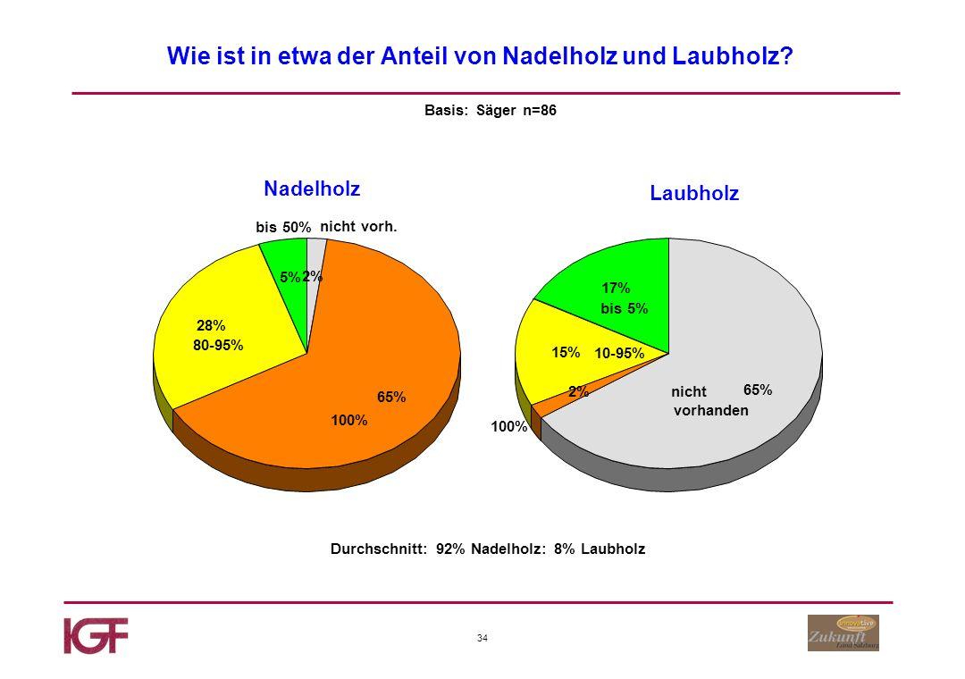34 Wie ist in etwa der Anteil von Nadelholz und Laubholz.