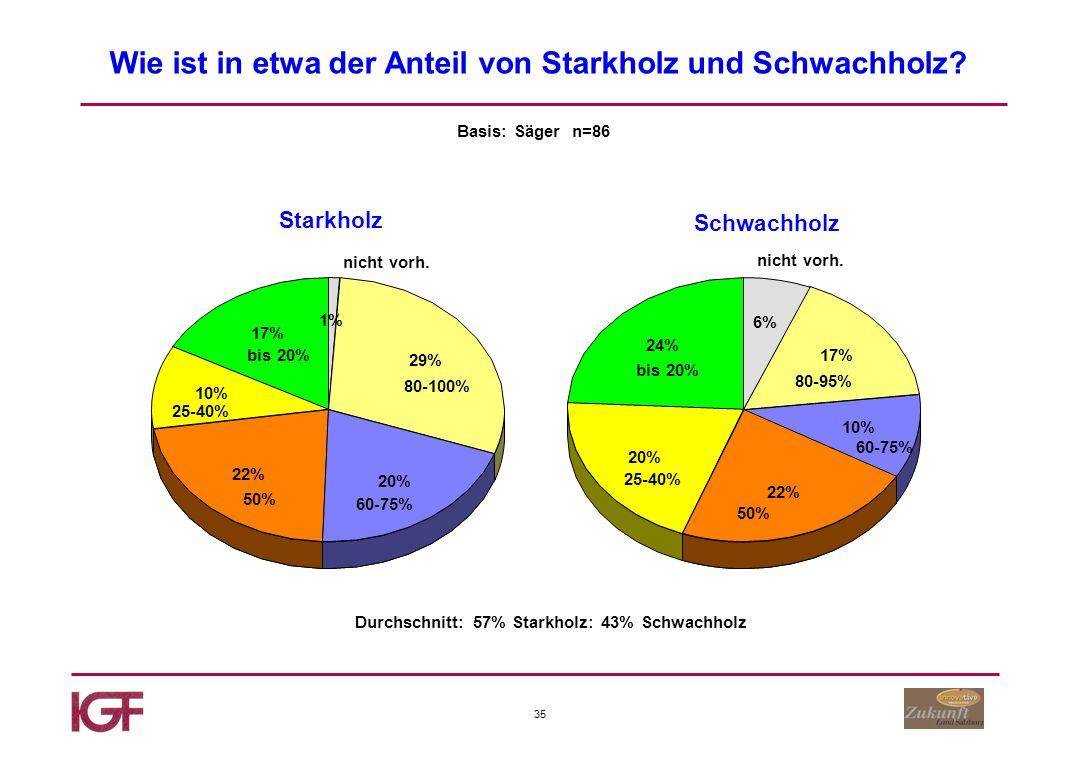 35 Wie ist in etwa der Anteil von Starkholz und Schwachholz.