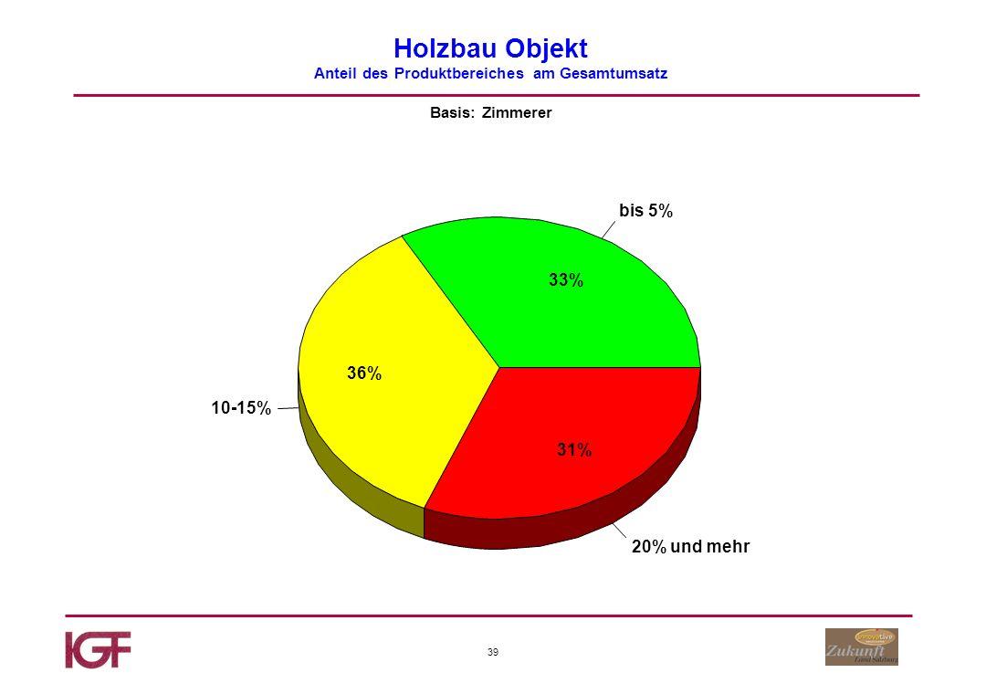 39 Holzbau Objekt Anteil des Produktbereiches am Gesamtumsatz Basis: Zimmerer bis 5% 10-15% 20% und mehr 33% 36% 31%