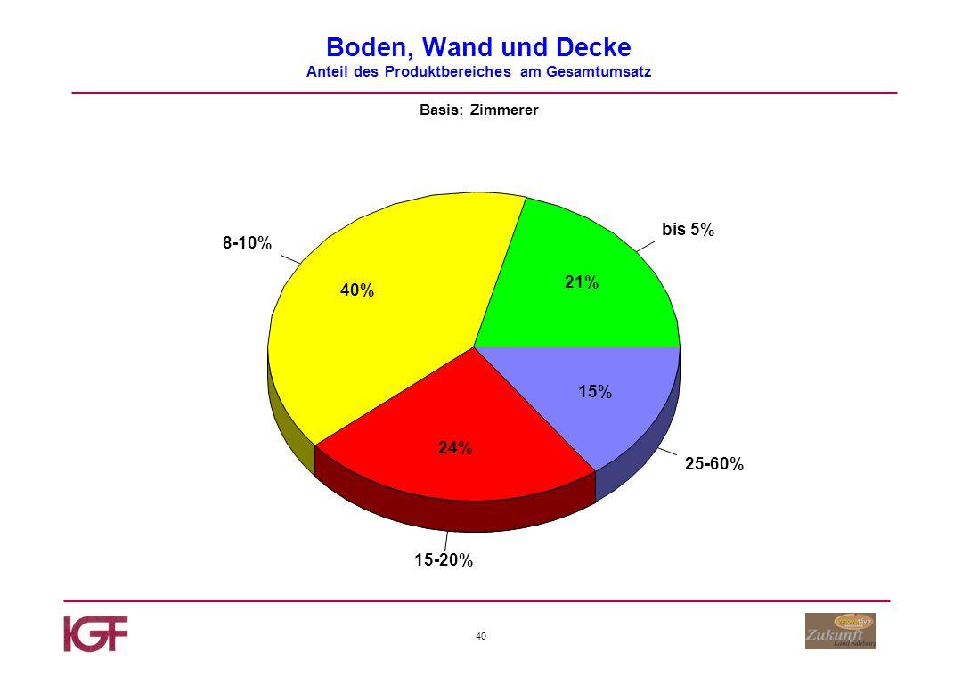 40 Boden, Wand und Decke Anteil des Produktbereiches am Gesamtumsatz Basis: Zimmerer bis 5% 8-10% 15-20% 25-60% 21% 40% 24% 15%