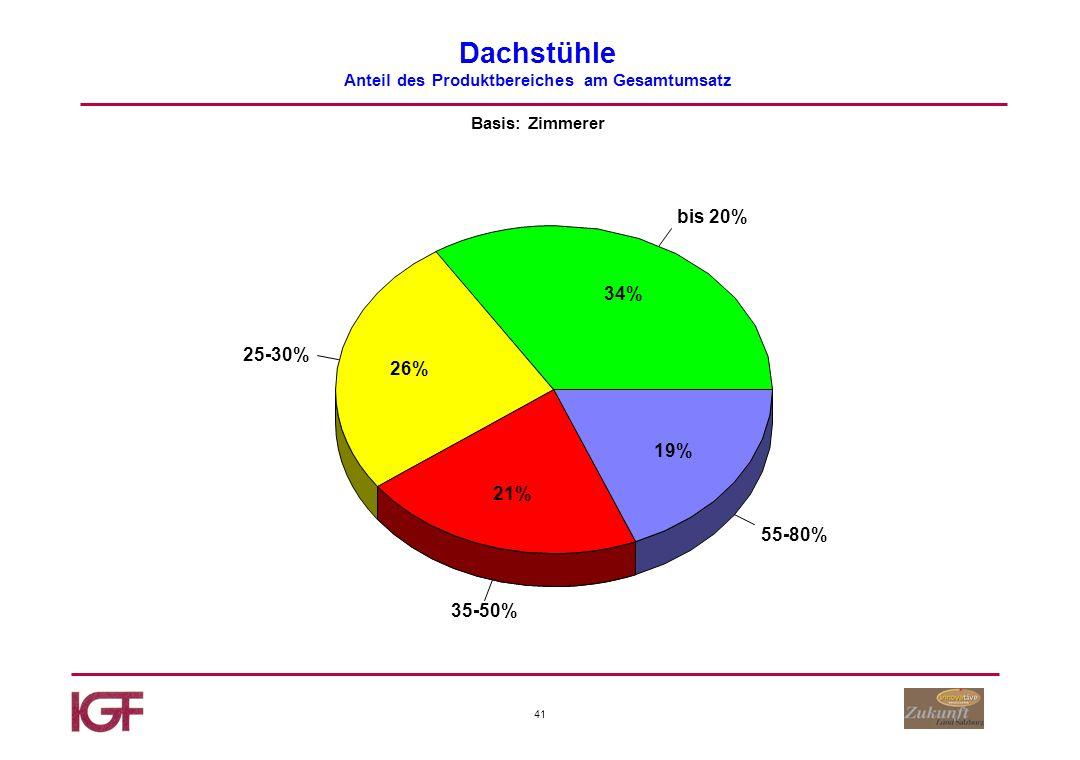41 Dachstühle Anteil des Produktbereiches am Gesamtumsatz Basis: Zimmerer bis 20% 25-30% 35-50% 55-80% 34% 26% 21% 19%