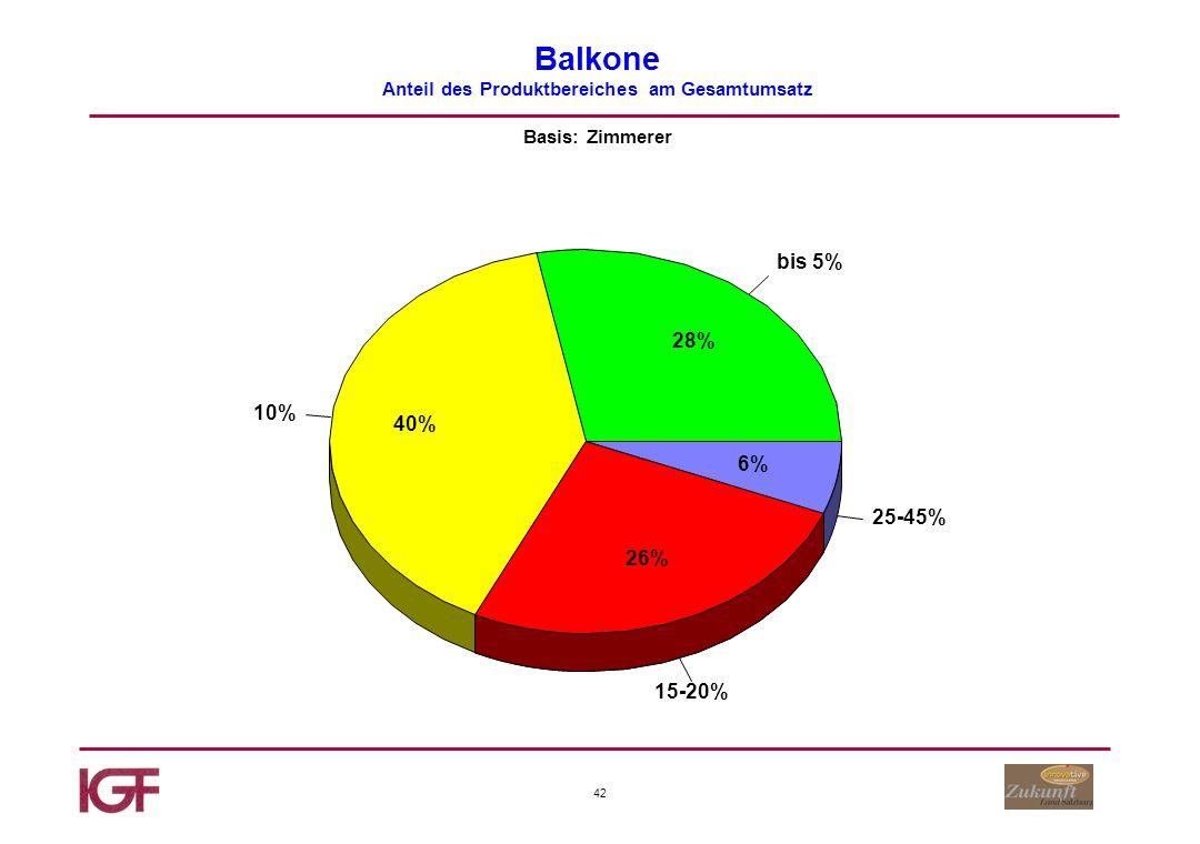 42 Balkone Anteil des Produktbereiches am Gesamtumsatz Basis: Zimmerer bis 5% 10% 15-20% 25-45% 28% 40% 26% 6%