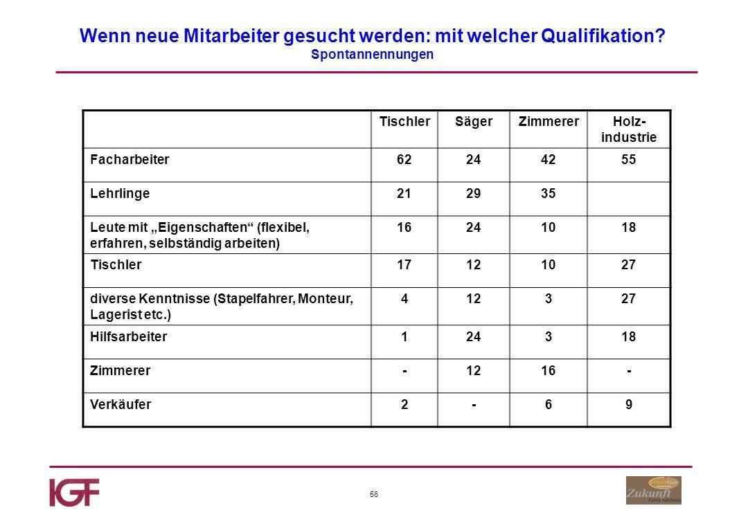 56 Wenn neue Mitarbeiter gesucht werden: mit welcher Qualifikation.
