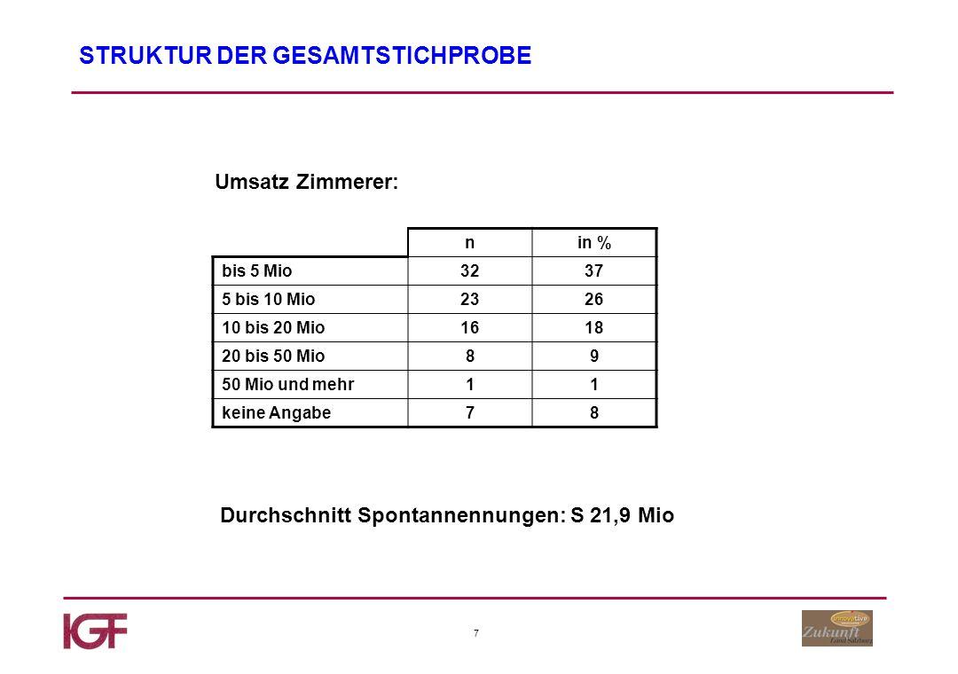 28 Schnittholz für die Weiterverarbeitung Anteil des Produktbereiches am Gesamtumsatz Basis: Säger bis 10% 15-20% 25-50% 60-70%80-100% 26% 14% 16% 28%