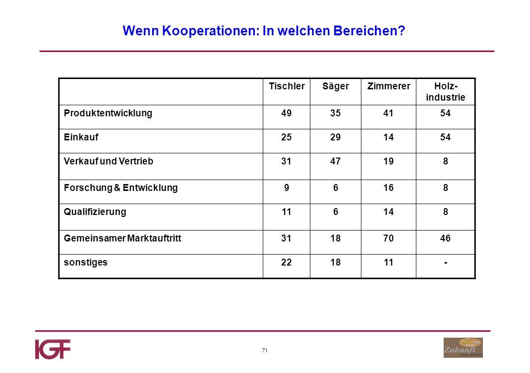 71 Wenn Kooperationen: In welchen Bereichen.