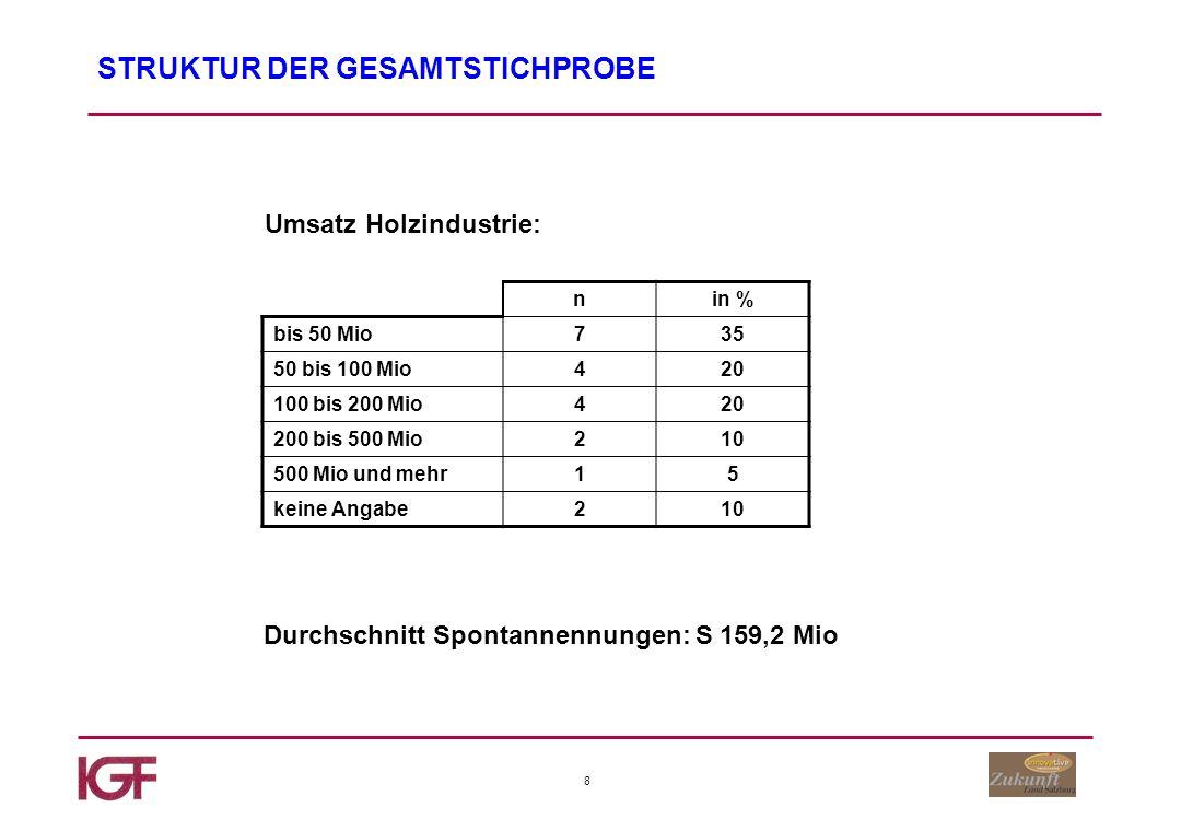 19 Sitz-, Wohn- und Schlafmöbel Anteil des Produktbereiches am Gesamtumsatz Basis: Tischler bis 10% 11 bis 25% 26-45% 46-95% 96-100% 15% 27% 24% 30% 4%
