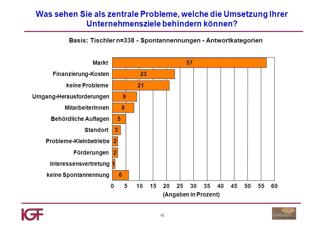 82 Was sehen Sie als zentrale Probleme, welche die Umsetzung Ihrer Unternehmensziele behindern können.