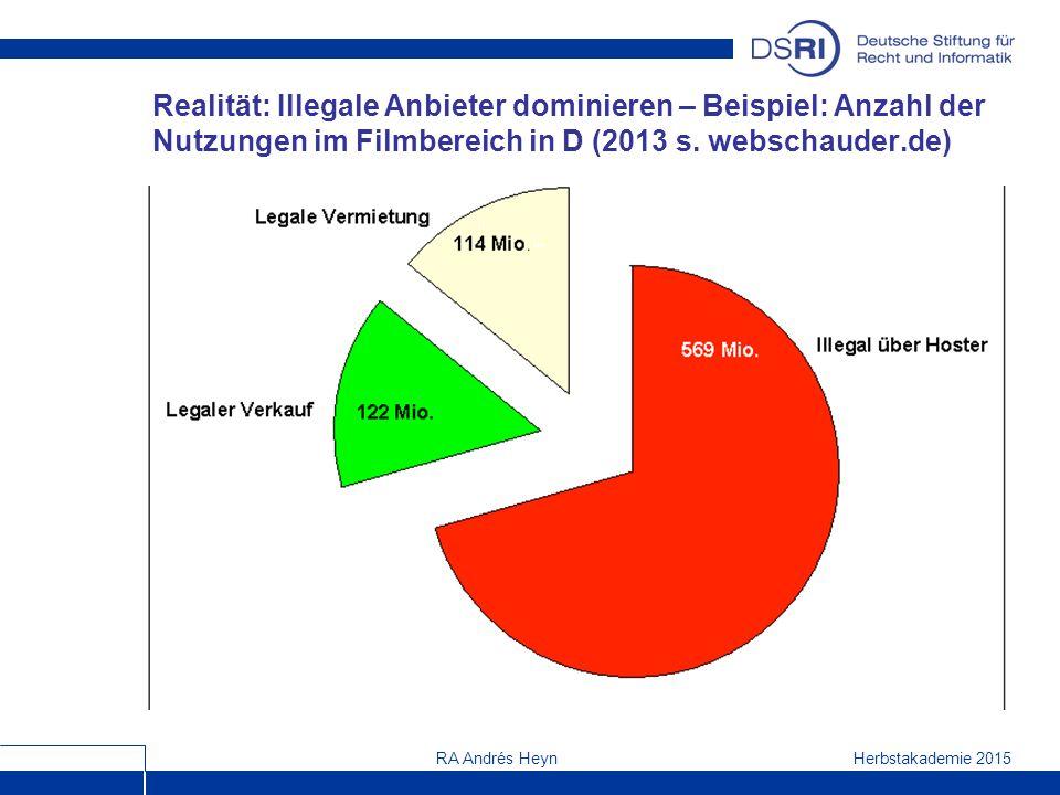 Herbstakademie 2015RA Andrés Heyn Realität: Illegale Anbieter dominieren – Beispiel: Anzahl der Nutzungen im Filmbereich in D (2013 s.