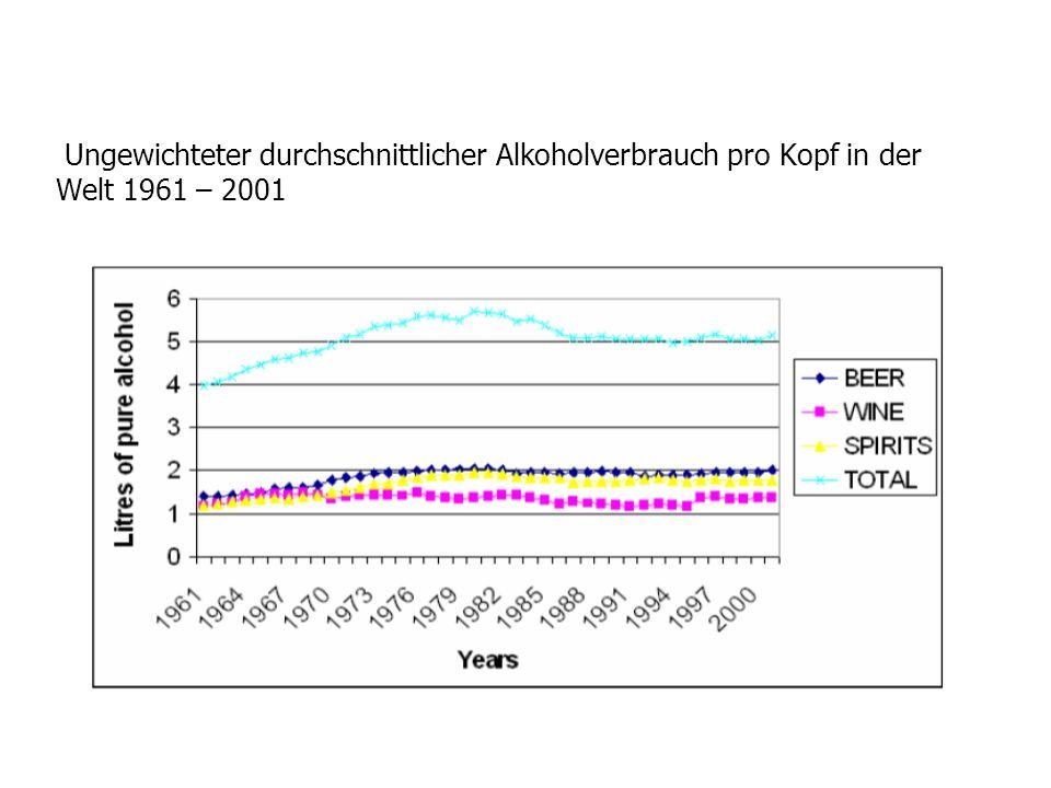 Ungewichteter durchschnittlicher Alkoholverbrauch pro Kopf in der Welt 1961 – 2001