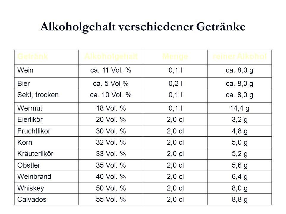 Karl C. Mayer www.neuro24.de Alkoholgehalt verschiedener Getränke GetränkAlkoholgehaltMengereiner Alkohol Weinca. 11 Vol. %0,1 lca. 8,0 g Bierca. 5 Vo