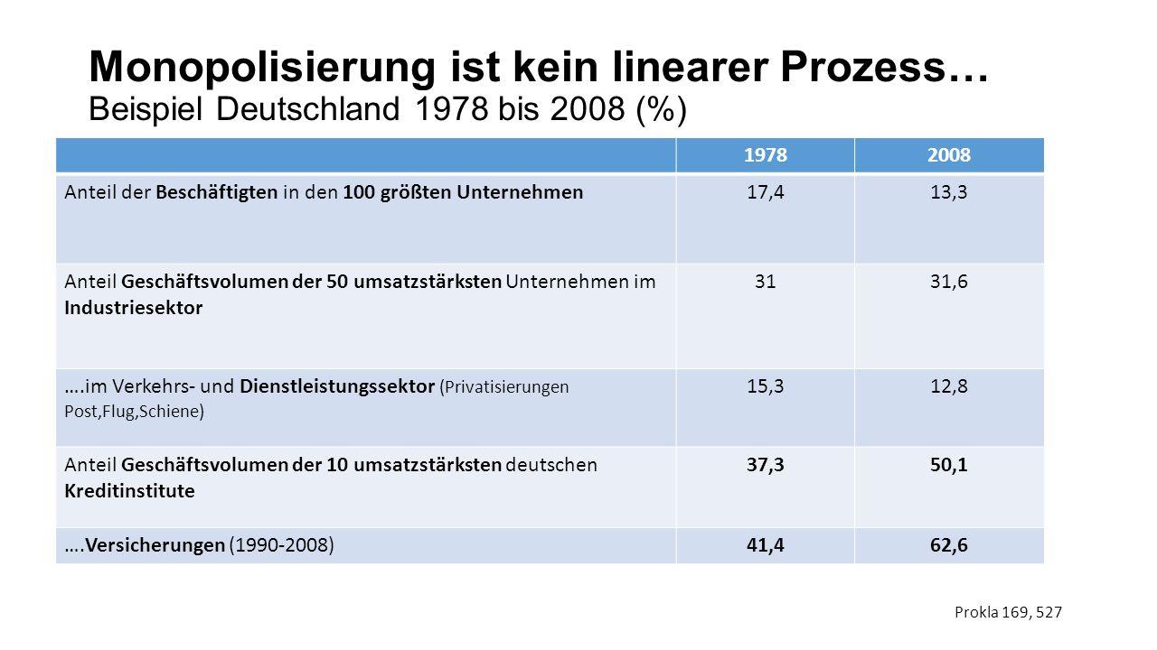 Monopolisierung ist kein linearer Prozess… Beispiel Deutschland 1978 bis 2008 (%) 19782008 Anteil der Beschäftigten in den 100 größten Unternehmen17,4