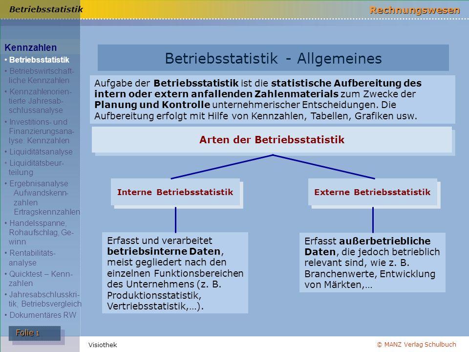 © MANZ Verlag Schulbuch Rechnungswesen Folie 1 Folie 1 Visiothek Betriebsstatistik - Allgemeines Arten der Betriebsstatistik Aufgabe der Betriebsstati