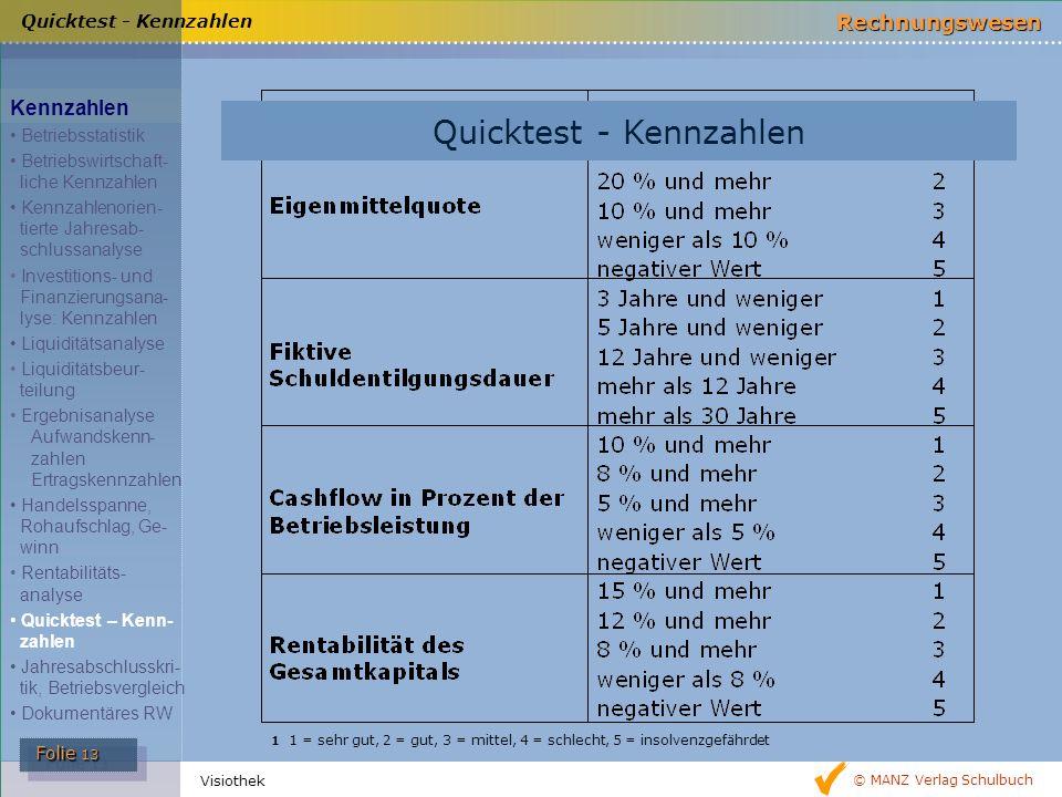 © MANZ Verlag Schulbuch Rechnungswesen Folie 13 Folie 13 Visiothek 1 1 = sehr gut, 2 = gut, 3 = mittel, 4 = schlecht, 5 = insolvenzgefährdet Quicktest