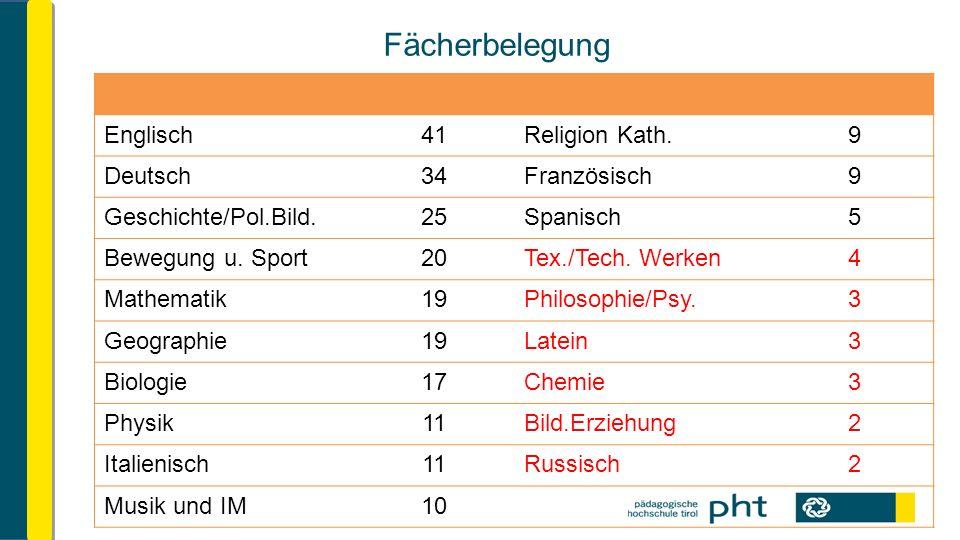 Fächerbelegung Englisch41Religion Kath.9 Deutsch34Französisch9 Geschichte/Pol.Bild.25Spanisch5 Bewegung u.