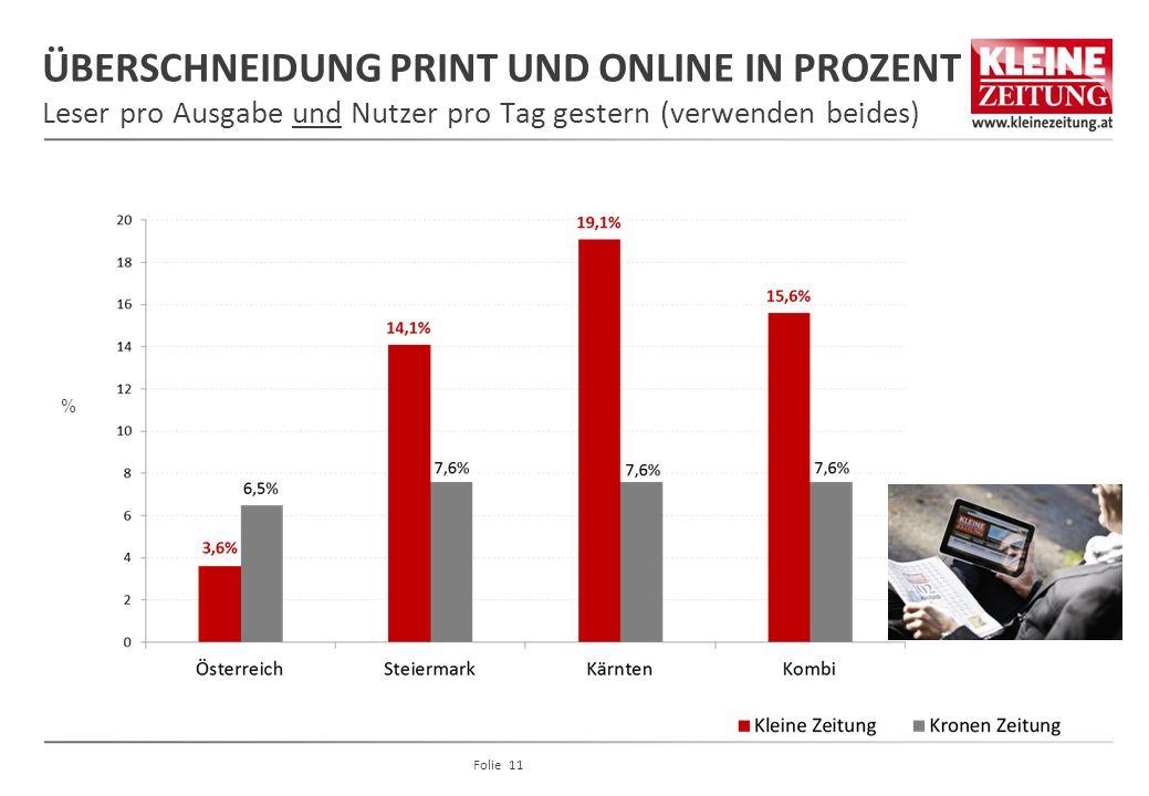 ÜBERSCHNEIDUNG PRINT UND ONLINE IN PROZENT Leser pro Ausgabe und Nutzer pro Tag gestern (verwenden beides) % Folie 11