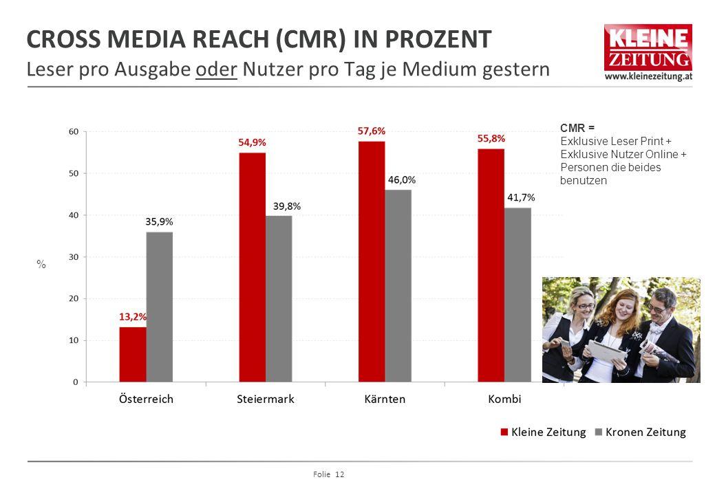 CROSS MEDIA REACH (CMR) IN PROZENT Leser pro Ausgabe oder Nutzer pro Tag je Medium gestern % CMR = Exklusive Leser Print + Exklusive Nutzer Online + P