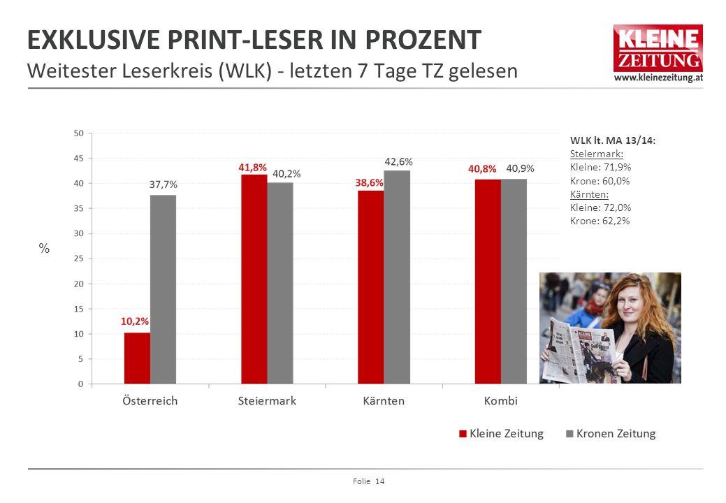 EXKLUSIVE PRINT-LESER IN PROZENT Weitester Leserkreis (WLK) - letzten 7 Tage TZ gelesen % WLK lt. MA 13/14: Steiermark: Kleine: 71,9% Krone: 60,0% Kär