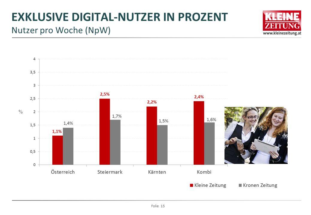 EXKLUSIVE DIGITAL-NUTZER IN PROZENT Nutzer pro Woche (NpW) % Folie 15