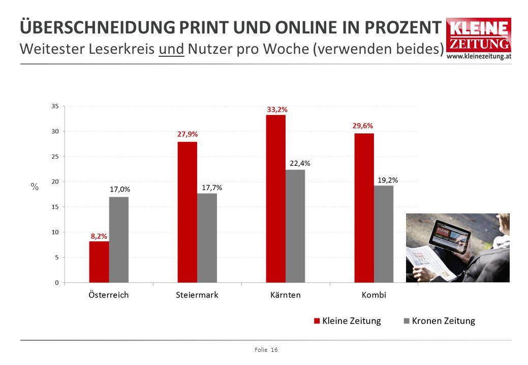 ÜBERSCHNEIDUNG PRINT UND ONLINE IN PROZENT Weitester Leserkreis und Nutzer pro Woche (verwenden beides) % Folie 16