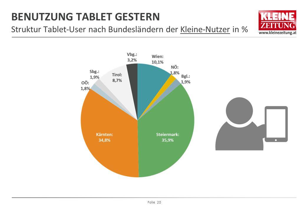 BENUTZUNG TABLET GESTERN Struktur Tablet-User nach Bundesländern der Kleine-Nutzer in % Folie 20