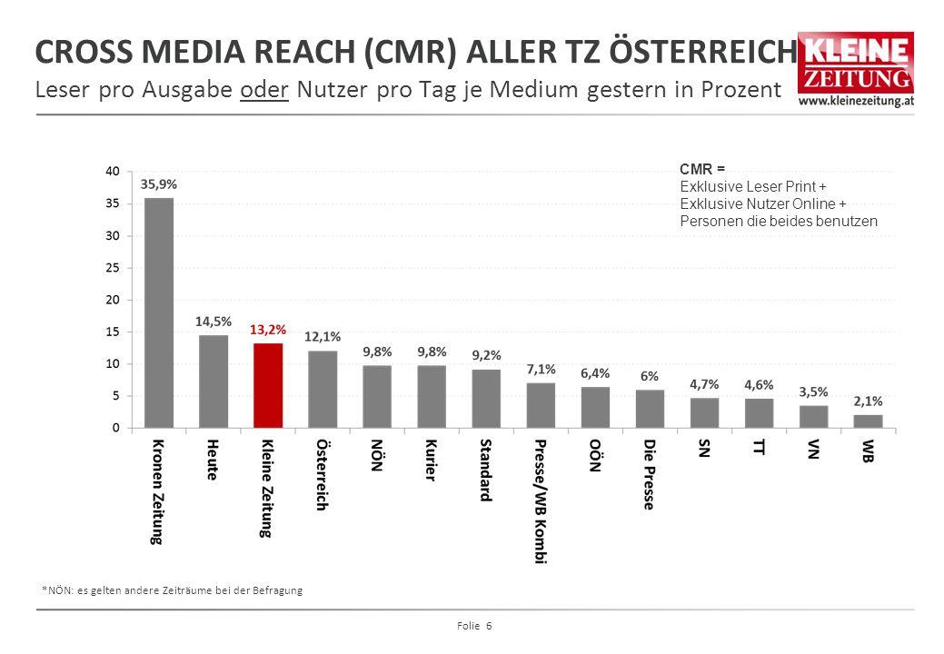CROSS MEDIA REACH (CMR) ALLER TZ ÖSTERREICH Leser pro Ausgabe oder Nutzer pro Tag je Medium gestern in Prozent CMR = Exklusive Leser Print + Exklusive