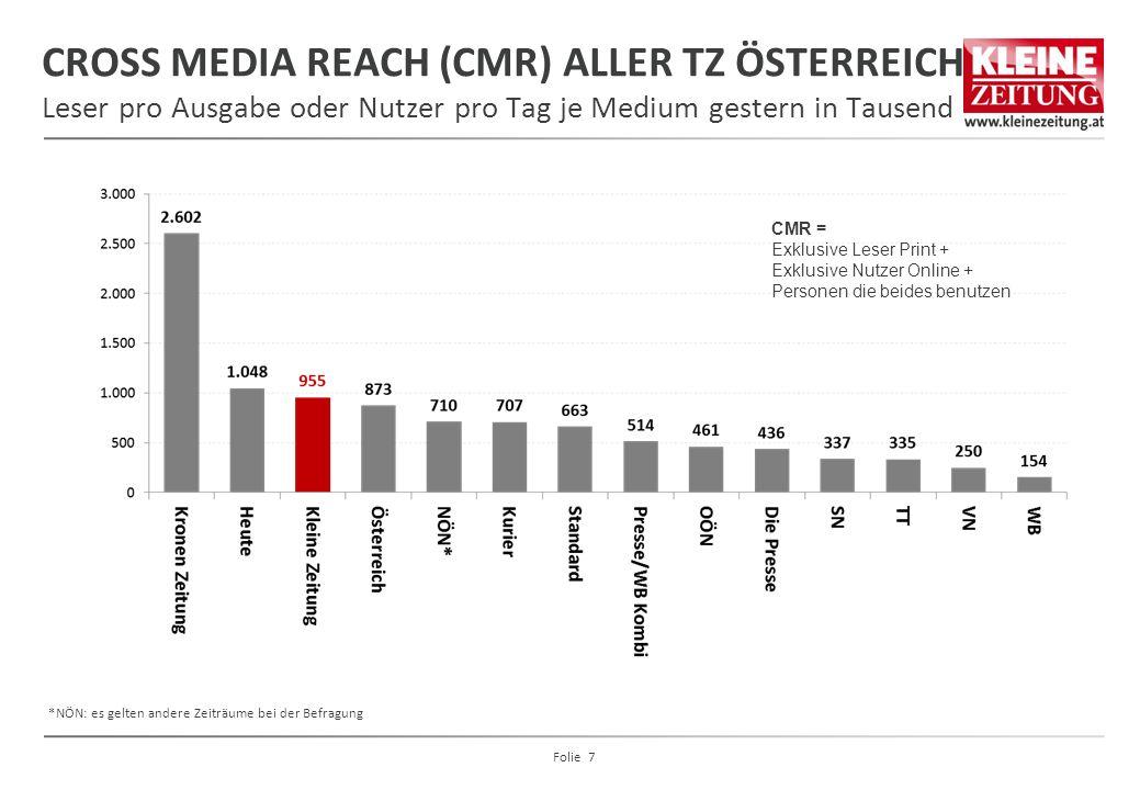 CROSS MEDIA REACH (CMR) ALLER TZ ÖSTERREICH Leser pro Ausgabe oder Nutzer pro Tag je Medium gestern in Tausend CMR = Exklusive Leser Print + Exklusive