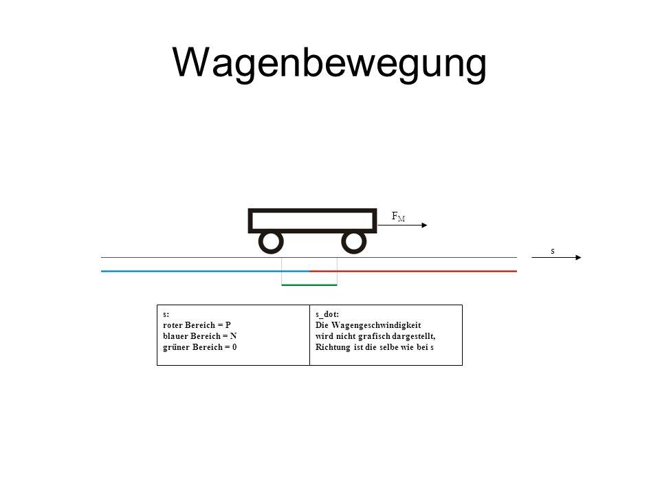 Wagenbewegung s s: roter Bereich = P blauer Bereich = N grüner Bereich = 0 s_dot: Die Wagengeschwindigkeit wird nicht grafisch dargestellt, Richtung ist die selbe wie bei s FMFM