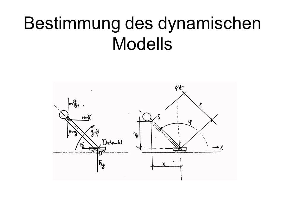Klassische Eingrößenregelung PID-ReglerRegelstrecke Messsystem Führungs- größe Regel- differenz Stell- größe Regel- größe -