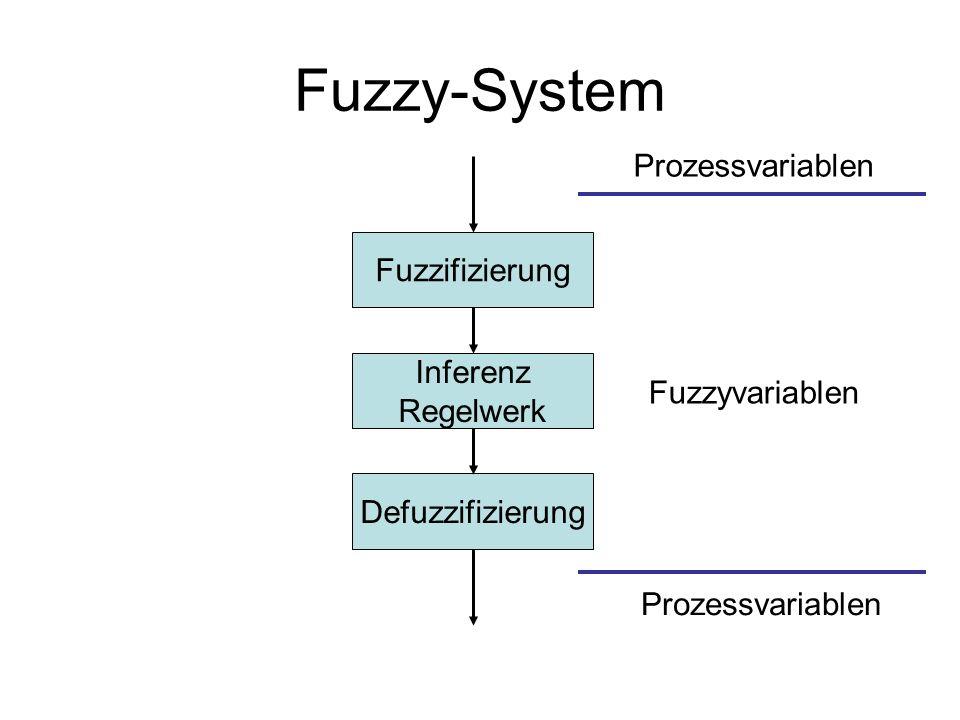 Fuzzy-System Fuzzifizierung Inferenz Regelwerk Defuzzifizierung Prozessvariablen Fuzzyvariablen