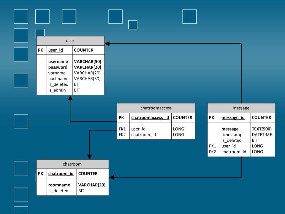 Work-Breakdown-Structure ProjektSystem Datenban k Modell Konfigura tion Integratio n CodeTestsKlassen Datenban kzugriff GUI Dokument e JavaDoc Install- Guide Steckbrief Pflichten- heft Skizze und PPT