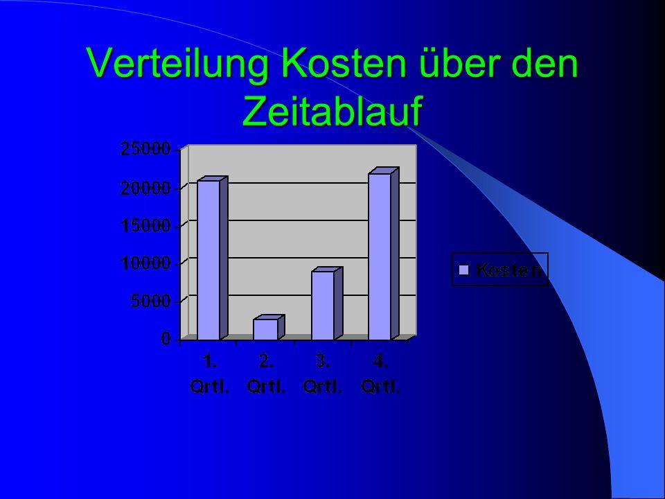 Verteilung Kosten über den Zeitablauf