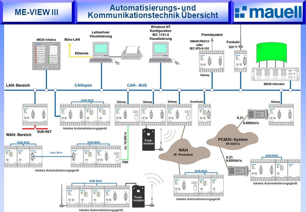 Automatisierungs- und Kommunikationstechnik Übersicht ME-VIEW III