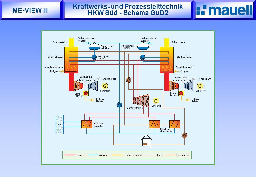 Kraftwerks- und Prozessleittechnik HKW Süd - Schema GuD2 ME-VIEW III
