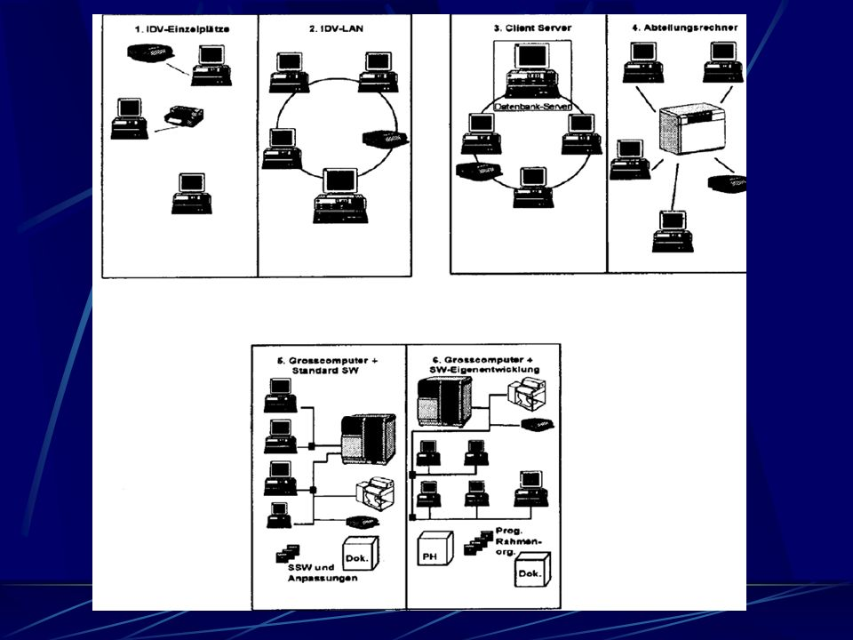 EDV-Möglichkeiten Einzelarbeitsplätze Einzelarbeitsplätze im Netz Client-Server-Systeme Großcomputer mit integrierten Standartsoftware Großcomputer mi