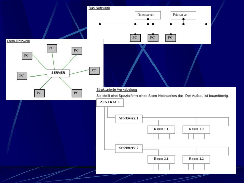 Netzwerke Netzwerktopologien Bus-Netzwerk Stern-Netzwerk Ring-Netzwerk Strukturierte Verkabelung