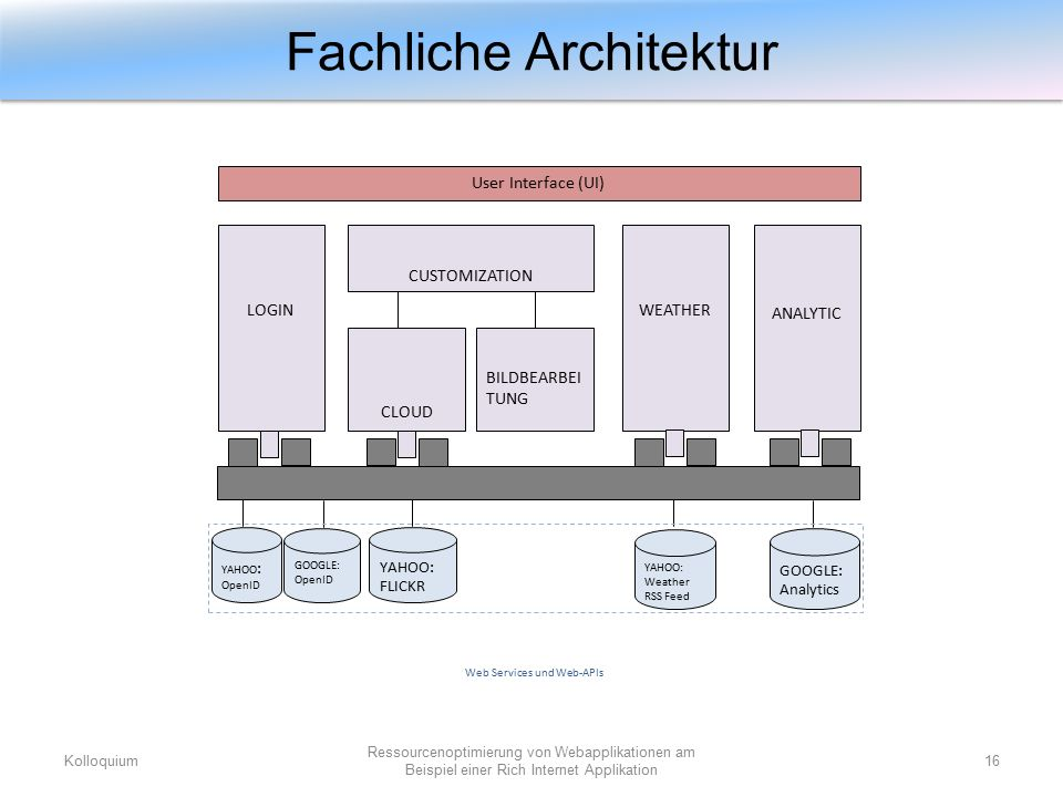 Fachliche Architektur Kolloquium16 Ressourcenoptimierung von Webapplikationen am Beispiel einer Rich Internet Applikation User Interface (UI) LOGIN CLOUD CUSTOMIZATION BILDBEARBEI TUNG ANALYTIC WEATHER Web Services und Web-APIs YAHOO: FLICKR YAHOO : OpenID GOOGLE: OpenID GOOGLE: Analytics YAHOO: Weather RSS Feed