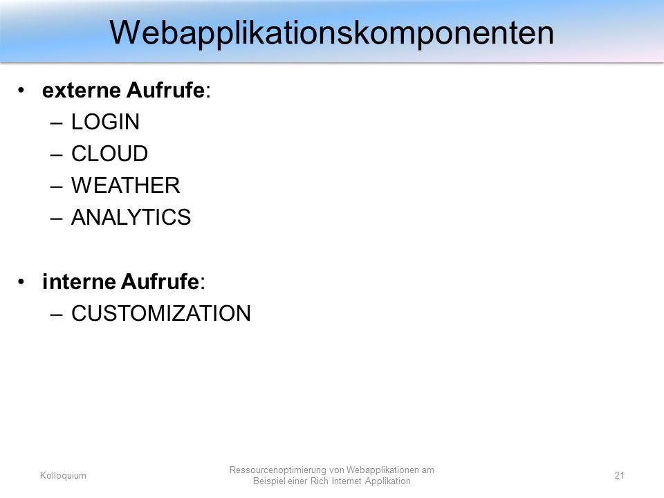 externe Aufrufe: –LOGIN –CLOUD –WEATHER –ANALYTICS interne Aufrufe: –CUSTOMIZATION Webapplikationskomponenten Kolloquium21 Ressourcenoptimierung von W
