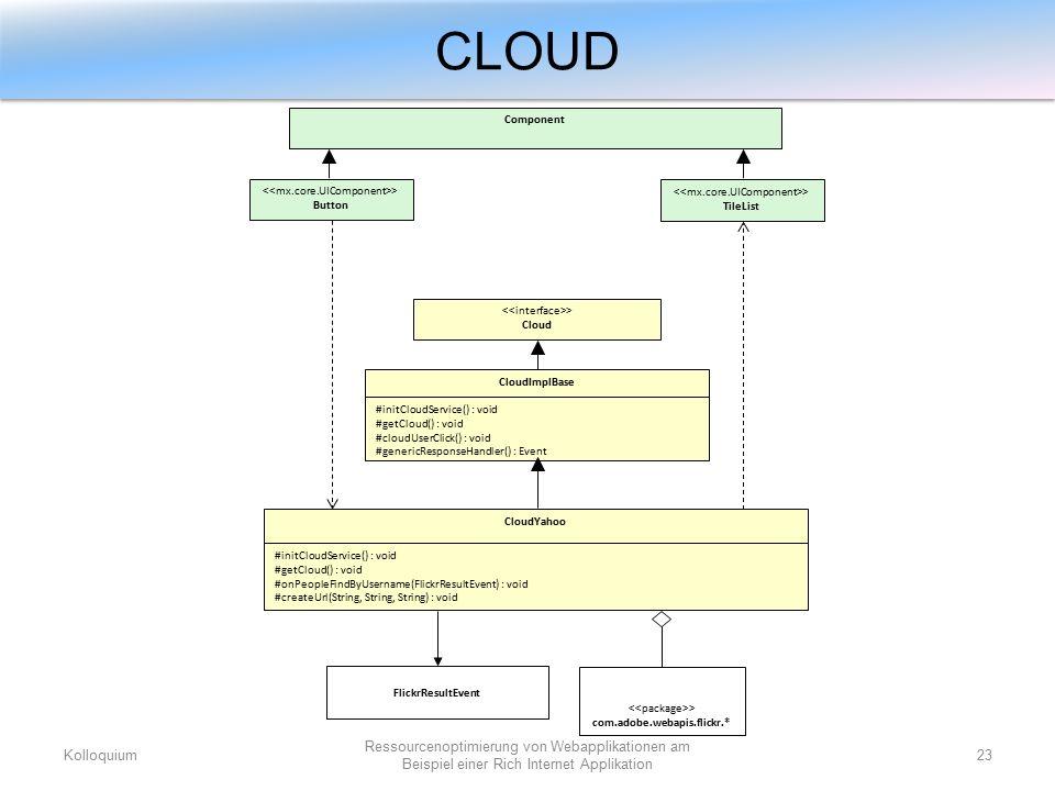 CLOUD Kolloquium23 Ressourcenoptimierung von Webapplikationen am Beispiel einer Rich Internet Applikation > Button #initCloudService() : void #getCloud() : void #cloudUserClick() : void #genericResponseHandler() : Event #initCloudService() : void #getCloud() : void #onPeopleFindByUsername(FlickrResultEvent) : void #createUrl(String, String, String) : void CloudYahoo > Cloud CloudImplBase > TileList FlickrResultEvent Component > com.adobe.webapis.flickr.*