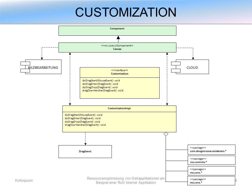 CUSTOMIZATION Kolloquium26 Ressourcenoptimierung von Webapplikationen am Beispiel einer Rich Internet Applikation > Canvas > Customization doDragStart(MouseEvent) : void doDragEnter(DragEvent) : void doDragDrop(DragEvent) : void dragOverHandler(DragEvent) : void CustomizationImpl doDragStart(MouseEvent) : void doDragEnter(DragEvent) : void doDragDrop(DragEvent) : void dragOverHandler(DragEvent) : void > com.dougmccune.containers.* > mx.controls.* > mx.core.* DragEvent Component CLOUDBILDBEARBEITUNG