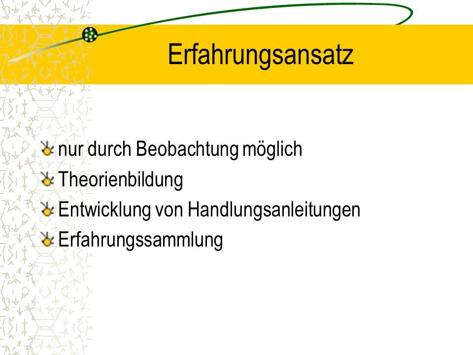 Erfahrungsansatz nur durch Beobachtung möglich Theorienbildung Entwicklung von Handlungsanleitungen Erfahrungssammlung