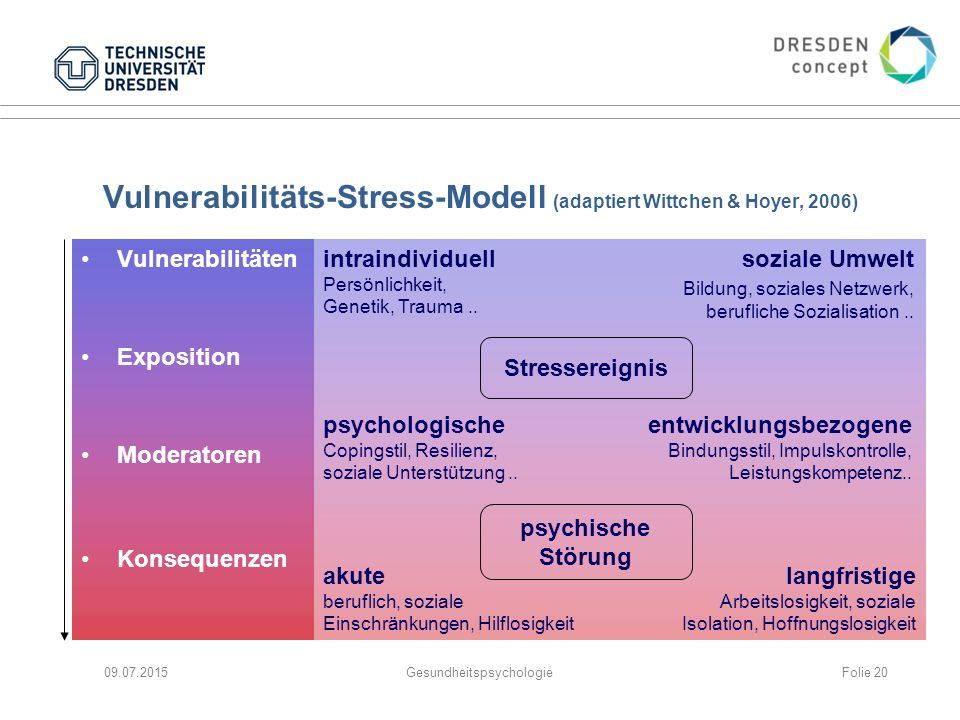 Vulnerabilitäts-Stress-Modell (adaptiert Wittchen & Hoyer, 2006) Vulnerabilitäten Exposition Moderatoren Konsequenzen 09.07.2015Gesundheitspsychologie