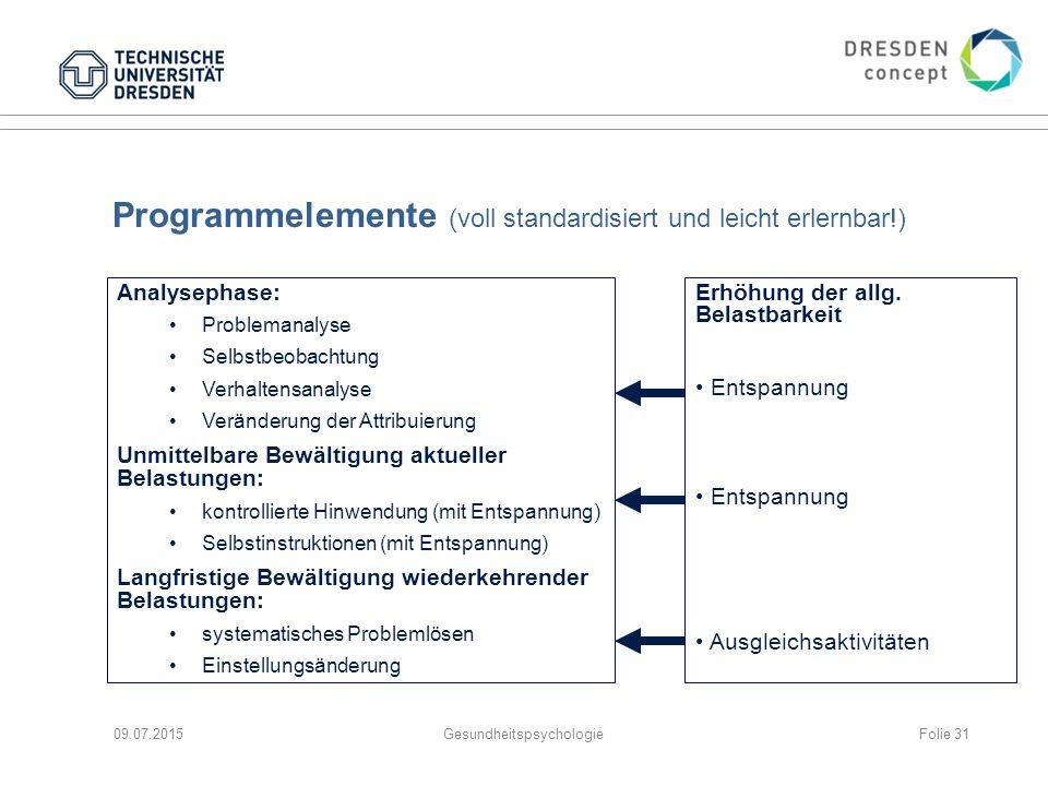 Programmelemente (voll standardisiert und leicht erlernbar!) 09.07.2015Gesundheitspsychologie Analysephase: Problemanalyse Selbstbeobachtung Verhalten