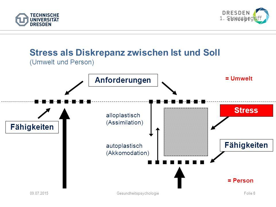 Stress als Diskrepanz zwischen Ist und Soll (Umwelt und Person) 09.07.2015Gesundheitspsychologie Anforderungen 1. Stressbegriff Fähigkeiten autoplasti
