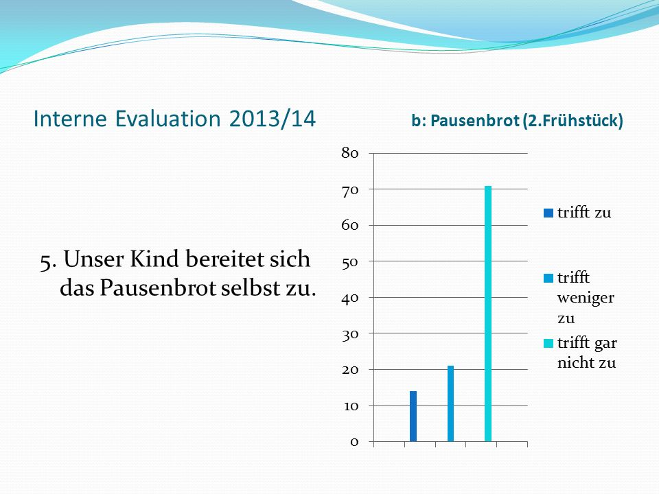 Interne Evaluation 2013/14 b: Pausenbrot (2.Frühstück) 5. Unser Kind bereitet sich das Pausenbrot selbst zu.