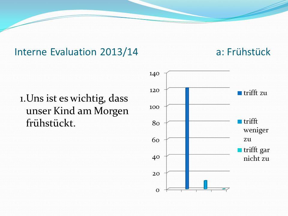 Interne Evaluation 2013/14a: Frühstück 1.Uns ist es wichtig, dass unser Kind am Morgen frühstückt.