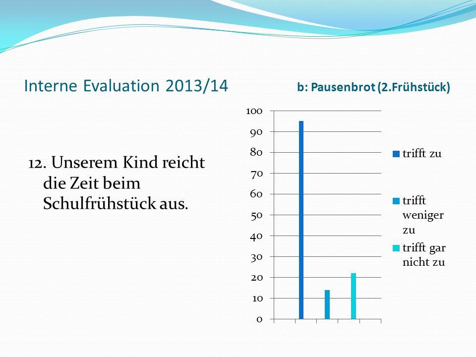 Interne Evaluation 2013/14 b: Pausenbrot (2.Frühstück) 12. Unserem Kind reicht die Zeit beim Schulfrühstück aus.