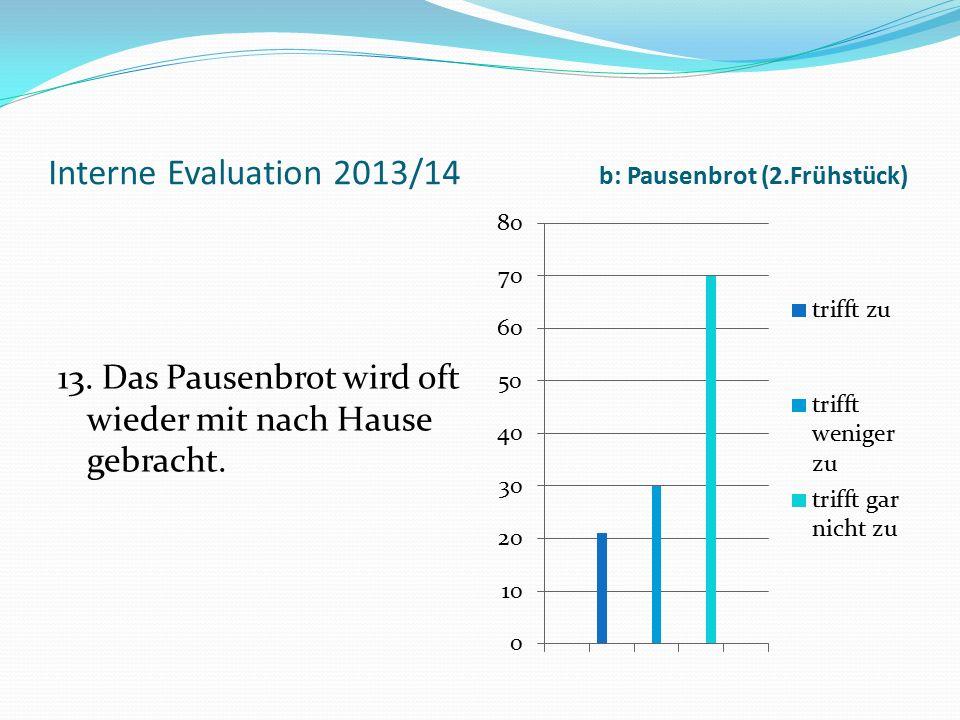 Interne Evaluation 2013/14 b: Pausenbrot (2.Frühstück) 13. Das Pausenbrot wird oft wieder mit nach Hause gebracht.