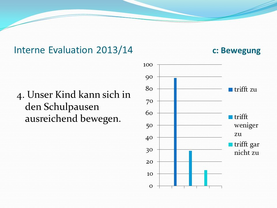 Interne Evaluation 2013/14 c: Bewegung 4.