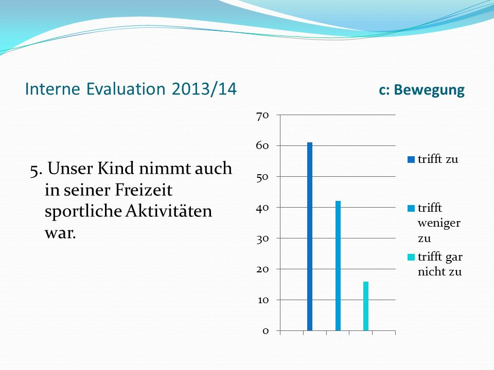 Interne Evaluation 2013/14 c: Bewegung 5.